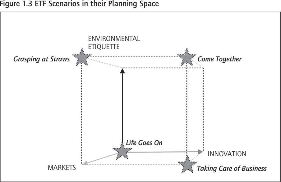 Figure 1.3 ETF Scenarios in their Planning Space ENVIRONMENTAL ETIQUETTE Grasping at Straws Come Together