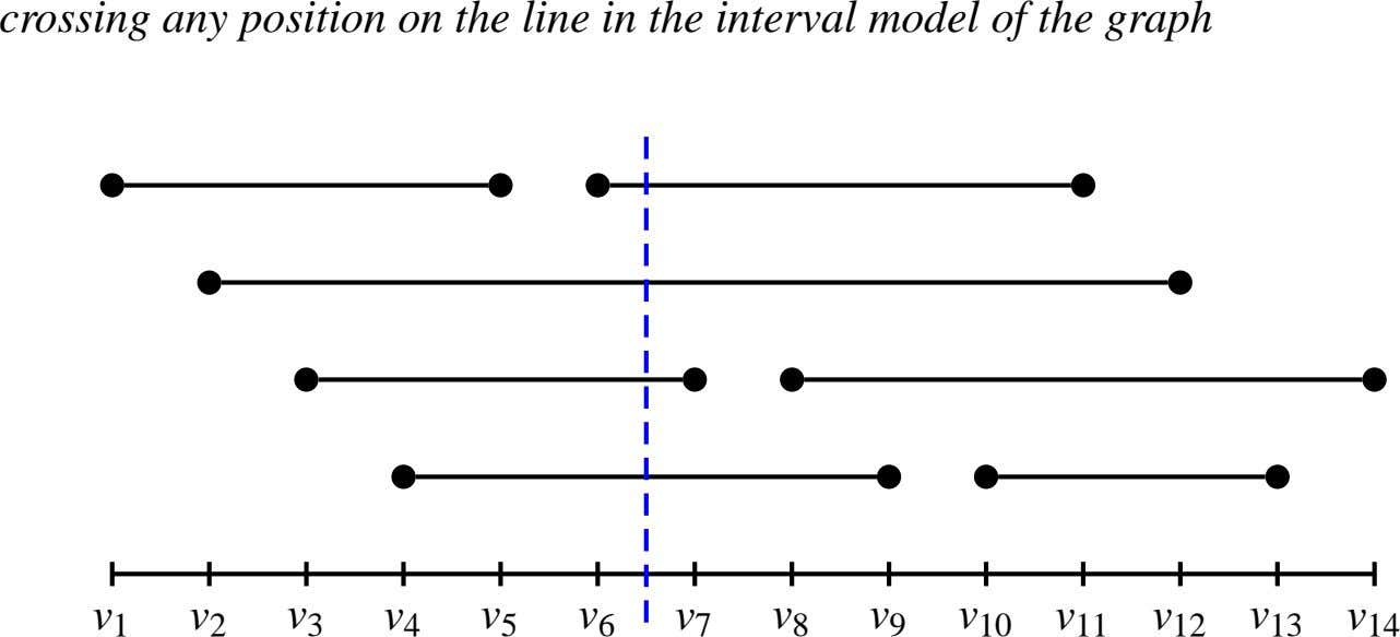 crossing any position on the line in the interval model of the graph v 1