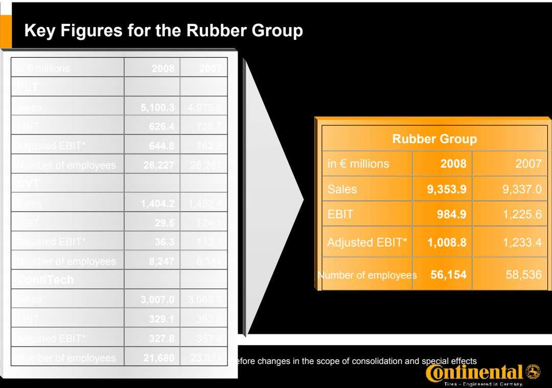 Key Figures for the Rubber Group in € millions 2008 2007 PLT Sales 5,100.3 4,975.6