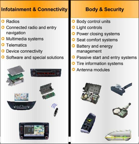 Infotainment & Connectivity Body & Security Radios control Body units radio Connected and entry