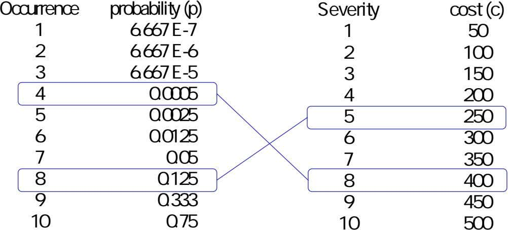 Occurrence probability (p) Severity cost (c) 1 6.667 E-7 1 50 2 6.667 E-6 2