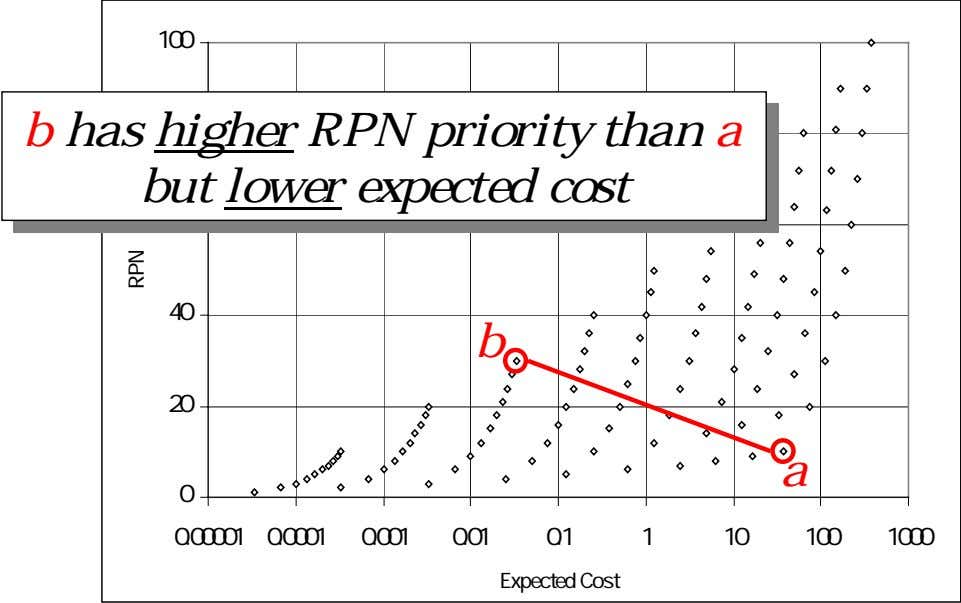 100 b has higher RPN priority than a but lower expected cost 40 b 20