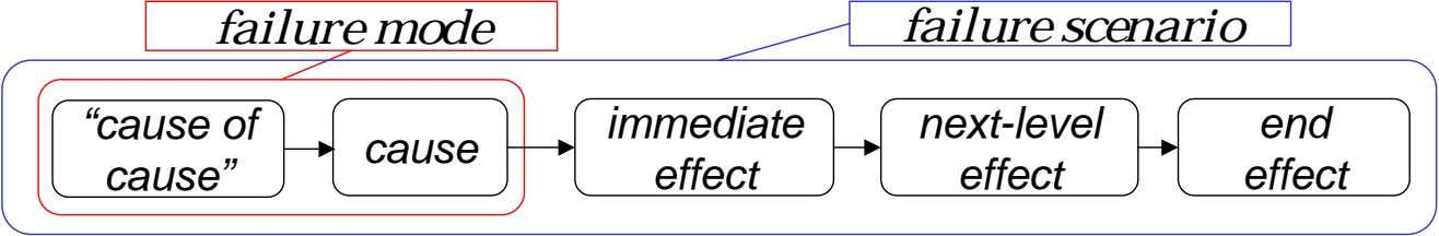 "failure mode failure scenario ""cause of cause"" immediate next-level end cause effect effect effect"