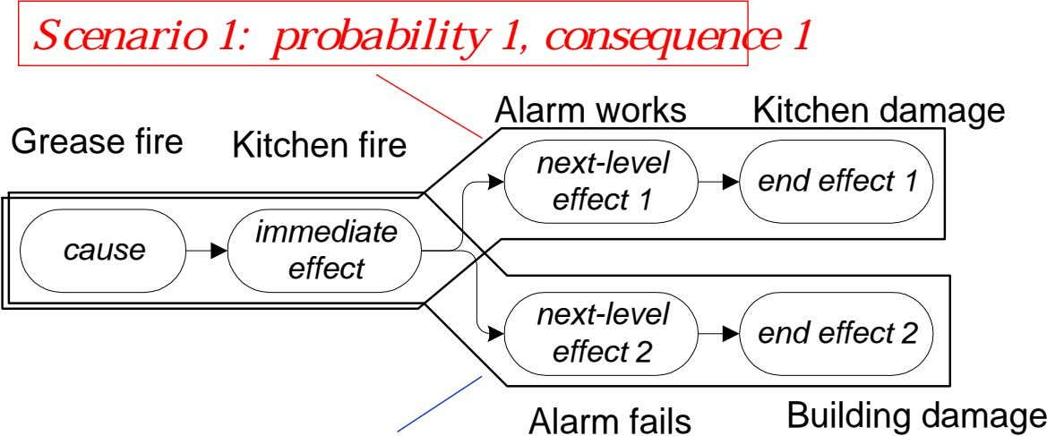 Scenario 1: probability 1, consequence 1 Alarm works Kitchen damage Grease fire Kitchen fire next-level