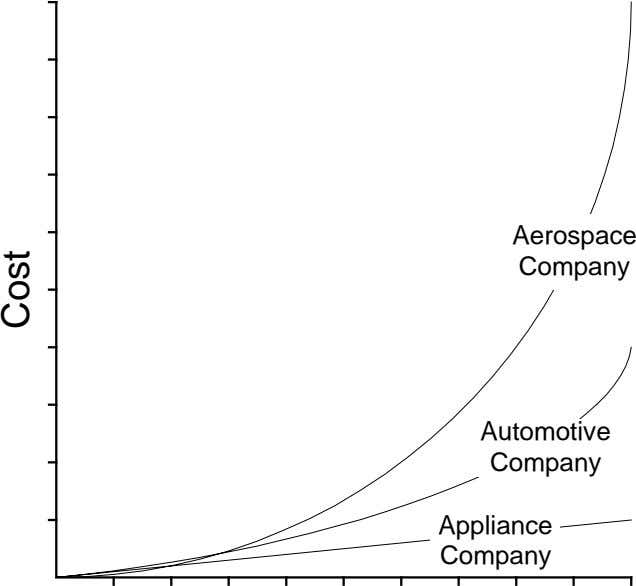 Aerospace Company Automotive Company Appliance Company Cost