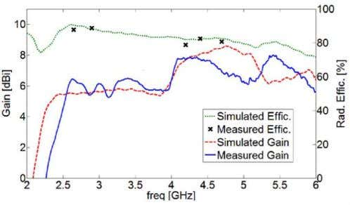 radiation pattern for (a) 2.6, (b) 3.4, and (c) 4.8 GHz. Fig. 5. the antenna bandwidth.