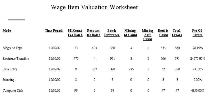 print the results of the wage item validation, click on the FIV/DEV menu and select Wage