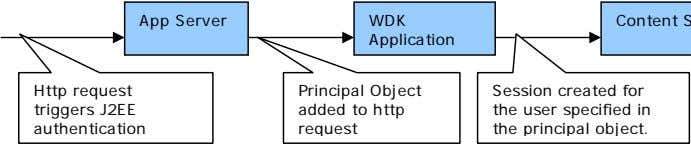 App Server WDK Application Http request triggers J2EE authentication Principal Object added to http request