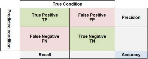 classi fi ed to the actual number of positives 10 Fig. 7. Sample confusion matrix of
