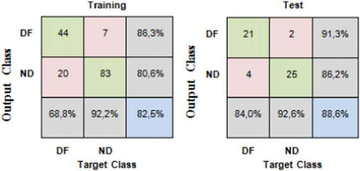 T.M. Centeno NDT&E International 86 (2017) 7–13 Fig. 11. Confusion matrix of a training of the