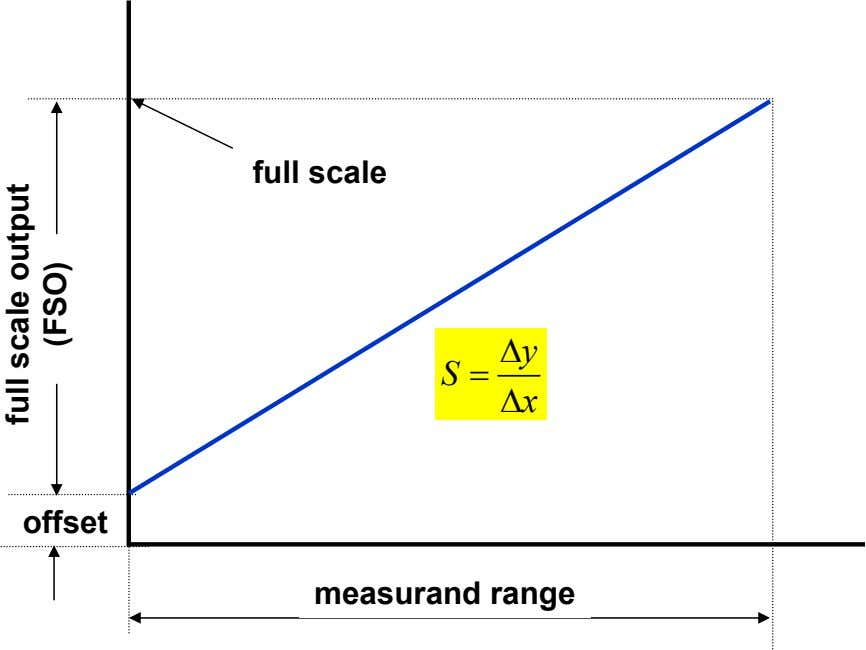 full scale ∆ y S = ∆ x offset measurand range full scale output (FSO)