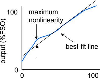 100 maximum nonlinearity best-fit line 0 0 100 output (%FSO)