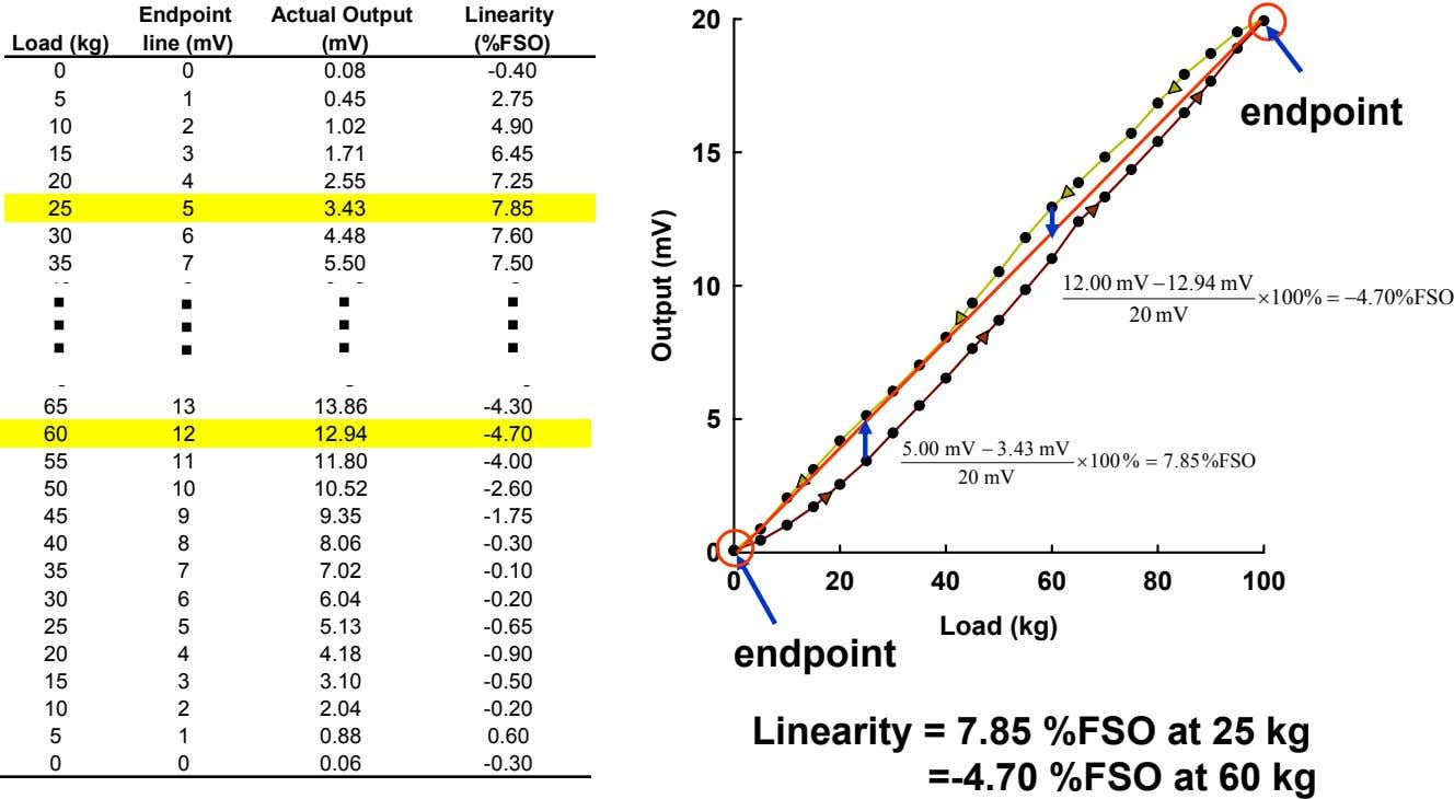 Endpoint Actual Output Linearity 20 Load (kg) line (mV) (mV) (%FSO) 0 0 0.08 -0.40