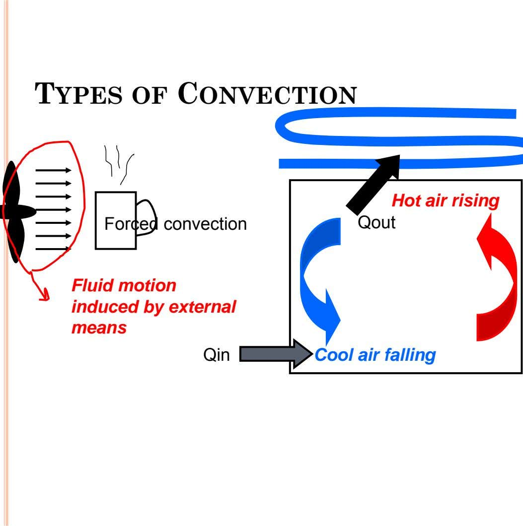 TYPES OF CONVECTION Forced convection Hot air rising Qout Fluid motion induced by external means