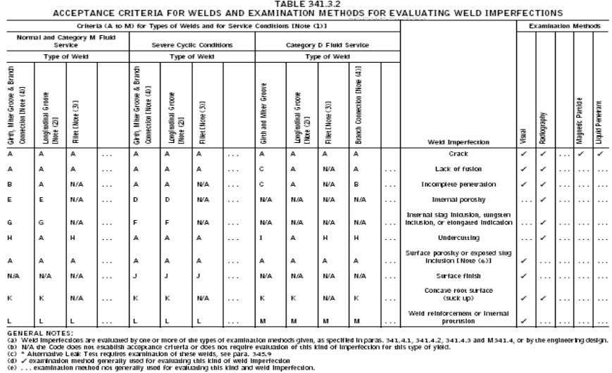 Visual Inspection SAIC-W-2007 25-May-05 WELD- Attachment 1 - Process Piping Acceptance Criteria Page 3 of 4