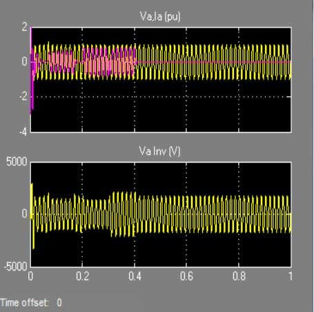 a 1 pu voltage (Q changes from +2.5 MVAr to -2.6 MVAr). 7 current Fig. Scope