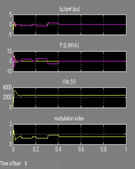 to -2.6 MVAr). 7 current Fig. Scope 1 representing DSTATCOM Fig. 8 Dynamic performance of DSTATCOM