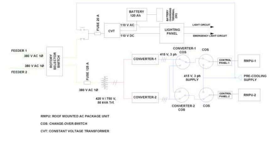 SCHEMATIC POWER SUPPLY ARRANGEMENT IN HOG SCHEME FOR AC COACH ANNEX-D ALTERNATE HOG SCHEME PROPOSED FOR
