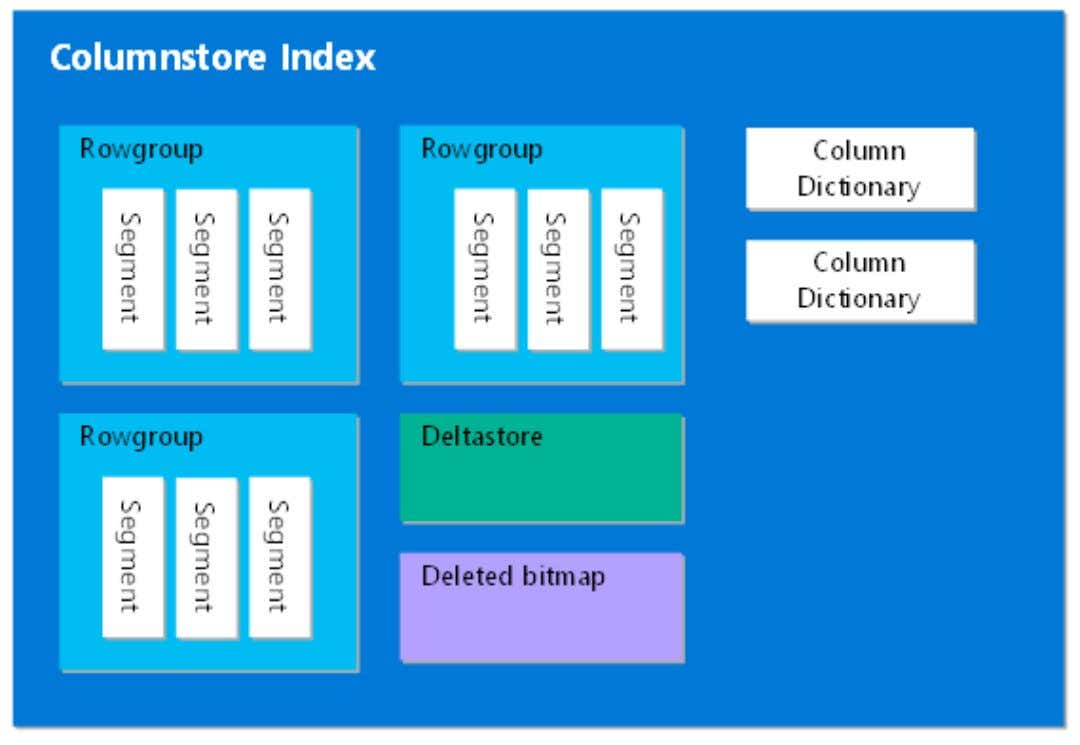 Columnstore Index