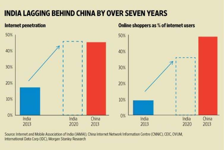 and Twitter) and China, e-commerce companies account for more than 50% of Internet market capitalization 9