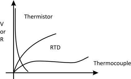 the thermistor to drift out of its specified tolerance. Thermistors can be made very small which