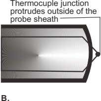 Thermocuple junction protrudes outside of the probe sheath B.