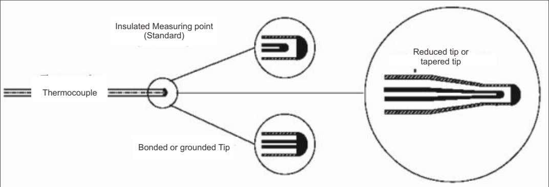 Insulated Measuring point (Standard) Reduced tip or tapered tip Thermocouple Bonded or grounded Tip