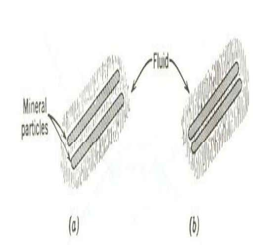 by introducing chemical matter to the surface of contact • Pore fluid intrudes particle spaces and