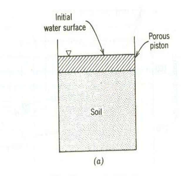 • Fig (a) saturated soil shows a cylinder of • The porous piston permits load
