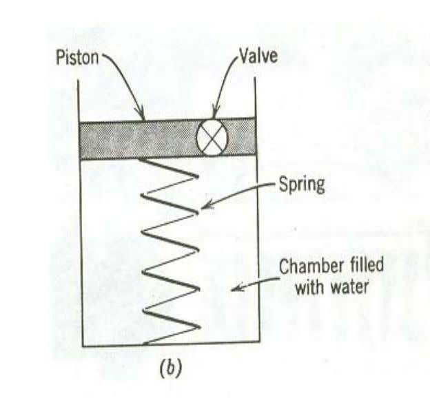 The resistance to the flow of water through the soil is represented by a a valve