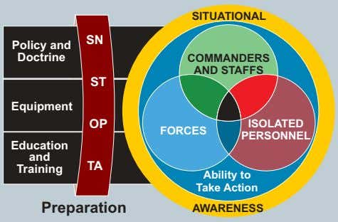 SITUATIONAL SN Policy and Doctrine COMMANDERS AND STAFFS ST Equipment OP ISOLATED FORCES PERSONNEL Education