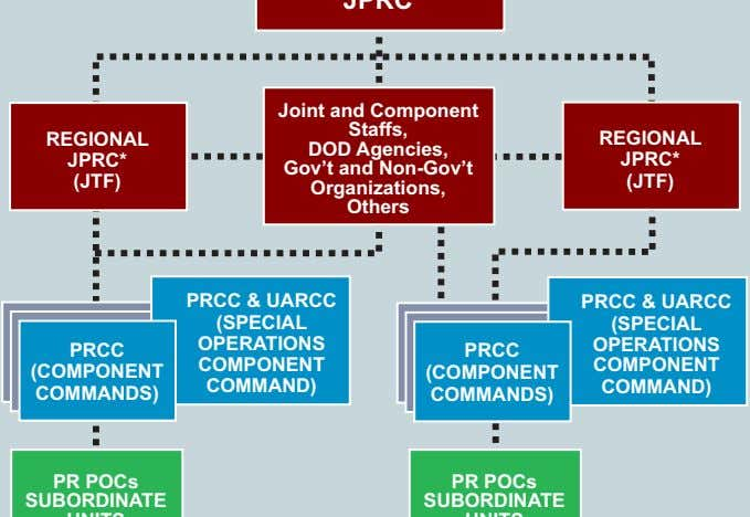 REGIONAL Joint and Component Staffs, DOD Agencies, Gov't and Non-Gov't Organizations, Others REGIONAL JPRC*
