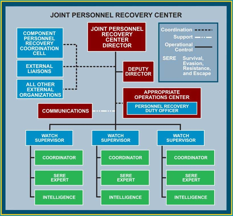 NOTIONAL JOINT PERSONNEL RECOVERY CENTER ORGANIZATION