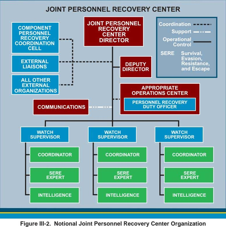JOINT PERSONNEL RECOVERY CENTER COMPONENT PERSONNEL RECOVERY JOINT PERSONNEL RECOVERY CENTER DIRECTOR Coordination