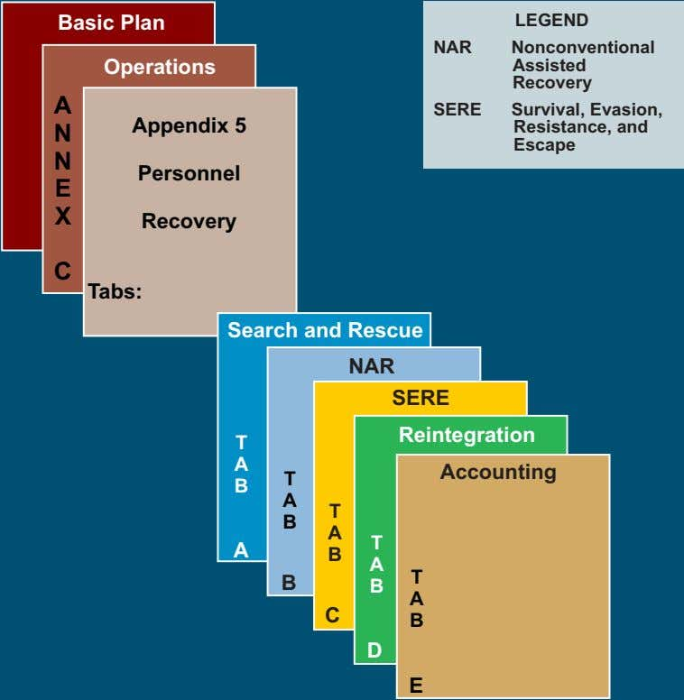 Basic Plan LEGEND NAR Nonconventional Operations Assisted Recovery A SERE Appendix 5 N Survival, Evasion,