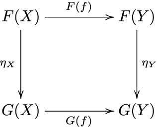 ; this means that the following diagram is commutative : The two functors F and G