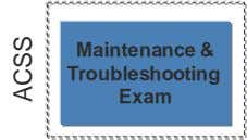 Maintenance & Troubleshooting Exam ACSS