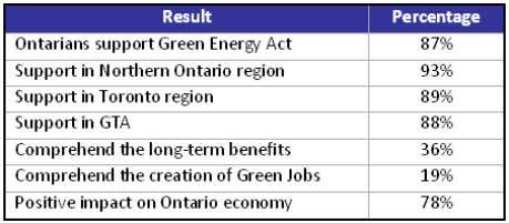 in Ontario – Survey Ontario Green Energy Act 1 6  Purpose: To understand the green