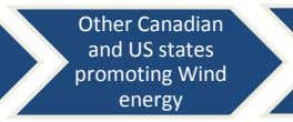 Other Canadian and US states promoting Wind energy
