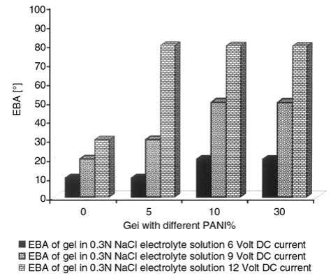 towards electrodes and, therefore, bending angle increases. Figure 11. Effect of PANI contents on EBA Figure