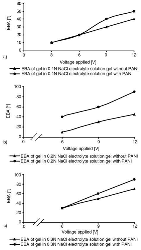 angle increases. Figure 11. Effect of PANI contents on EBA Figure 12. Effects of applied voltage