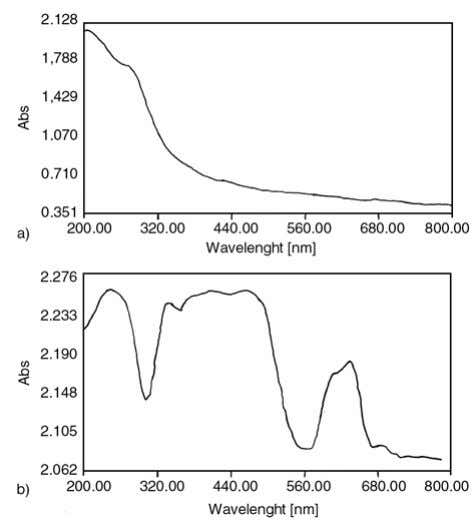 the exciton absorption of the quinoid rings, respectively. Figure 7. UV-visible spectra of (a) native (PVA-g-PAA)