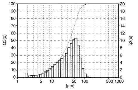 al. – eXPRESS Polymer Letters Vol.2, No.1 (2008) 26–39 Figure 10. Particle size distribution curve of