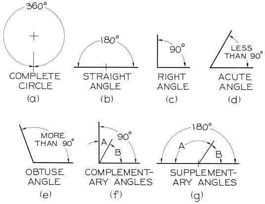 © 2003, Prentice-Hall, Inc. Giesecke Technical Drawing, 12e Figure 4-2 Angles.