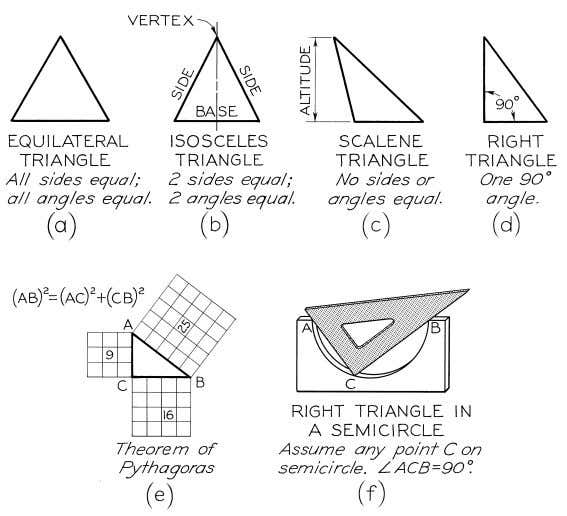 © 2003, Prentice-Hall, Inc. Giesecke Technical Drawing, 12e Figure 4-3 Triangles.