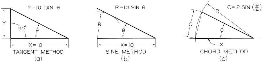 © 2003, Prentice-Hall, Inc. Giesecke Technical Drawing, 12e Figure 4-21 Laying Out Angles (§4.19).