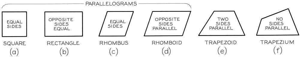 © 2003, Prentice-Hall, Inc. Giesecke Technical Drawing, 12e Figure 4-4 Quadrilaterals.