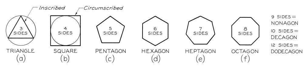© 2003, Prentice-Hall, Inc. Giesecke Technical Drawing, 12e Figure 4-5 Regular Polygons.