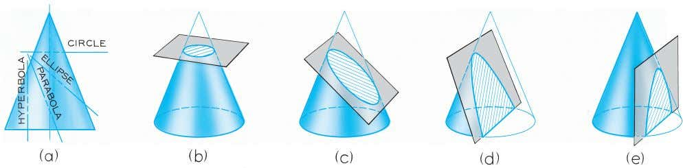 © 2003, Prentice-Hall, Inc. Giesecke Technical Drawing, 12e Figure 4-46 Conic Sections (§4.44).