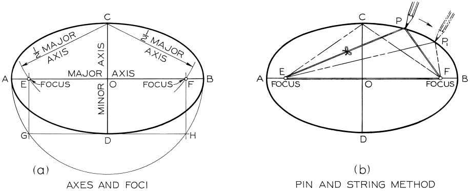 © 2003, Prentice-Hall, Inc. Giesecke Technical Drawing, 12e Figure 4-47 Ellipse Constructions (§4.45).